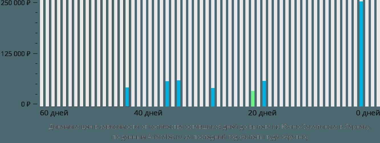 Динамика цен в зависимости от количества оставшихся дней до вылета из Южно-Сахалинска в Ларнаку