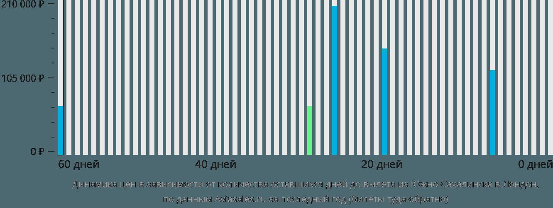 Динамика цен в зависимости от количества оставшихся дней до вылета из Южно-Сахалинска в Лондон