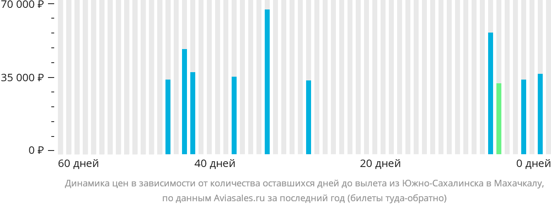 Динамика цен в зависимости от количества оставшихся дней до вылета из Южно-Сахалинска в Махачкалу
