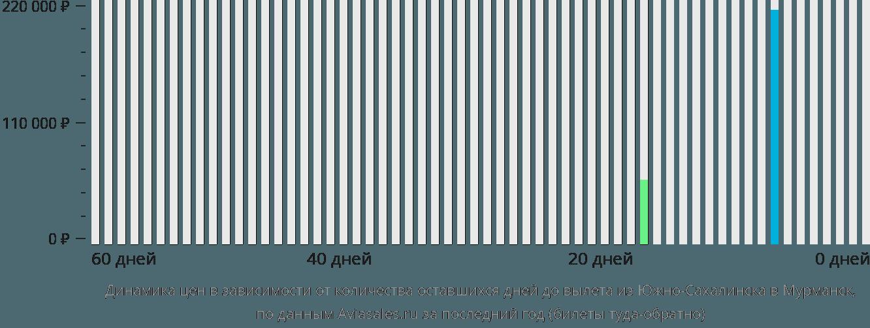 Динамика цен в зависимости от количества оставшихся дней до вылета из Южно-Сахалинска в Мурманск