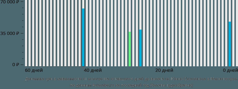 Динамика цен в зависимости от количества оставшихся дней до вылета из Южно-Сахалинска в Магнитогорск