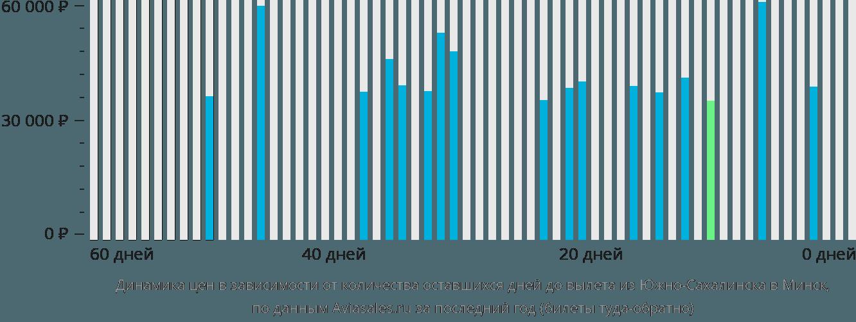 Динамика цен в зависимости от количества оставшихся дней до вылета из Южно-Сахалинска в Минск