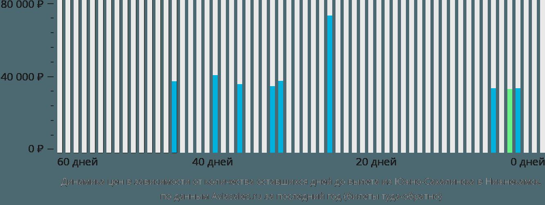 Динамика цен в зависимости от количества оставшихся дней до вылета из Южно-Сахалинска в Нижнекамск