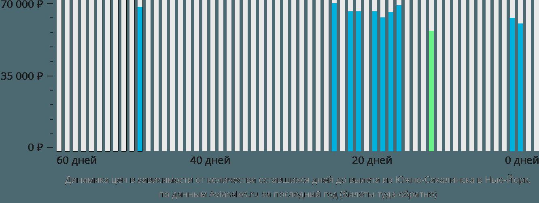 Динамика цен в зависимости от количества оставшихся дней до вылета из Южно-Сахалинска в Нью-Йорк