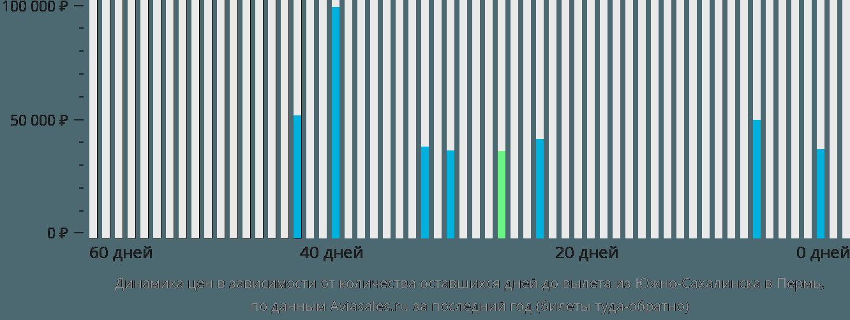 Динамика цен в зависимости от количества оставшихся дней до вылета из Южно-Сахалинска в Пермь