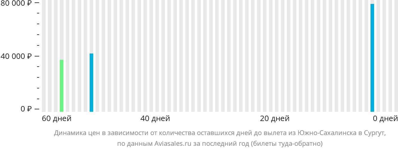 Динамика цен в зависимости от количества оставшихся дней до вылета из Южно-Сахалинска в Сургут