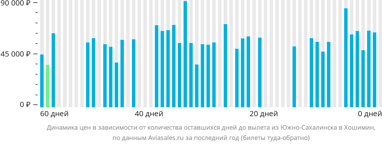 Динамика цен в зависимости от количества оставшихся дней до вылета из Южно-Сахалинска в Хошимин