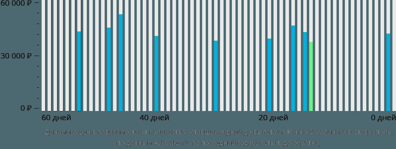Динамика цен в зависимости от количества оставшихся дней до вылета из Южно-Сахалинска в Ставрополь