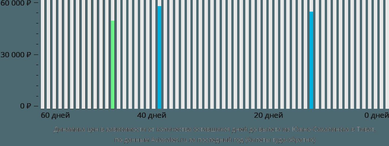 Динамика цен в зависимости от количества оставшихся дней до вылета из Южно-Сахалинска в Тиват