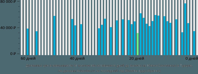 Динамика цен в зависимости от количества оставшихся дней до вылета из Южно-Сахалинска в Турцию