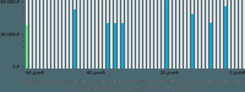 Динамика цен в зависимости от количества оставшихся дней до вылета из Южно-Сахалинска в Нур-Султан (Астана)