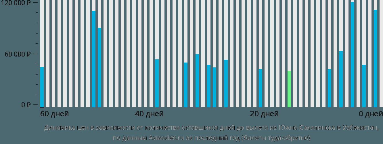 Динамика цен в зависимости от количества оставшихся дней до вылета из Южно-Сахалинска в Узбекистан