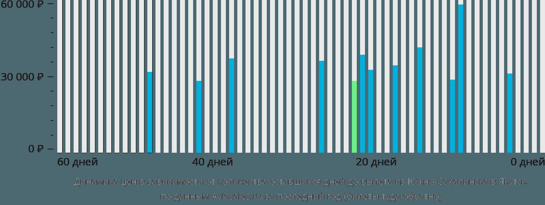 Динамика цен в зависимости от количества оставшихся дней до вылета из Южно-Сахалинска в Якутск