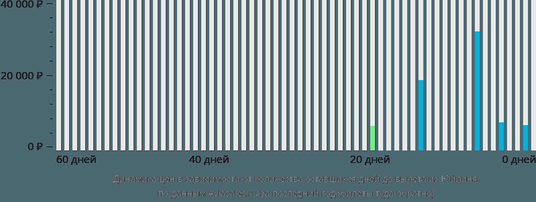 Динамика цен в зависимости от количества оставшихся дней до вылета из Юйлиня