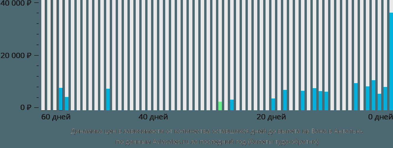 Динамика цен в зависимости от количества оставшихся дней до вылета из Вана в Анталью
