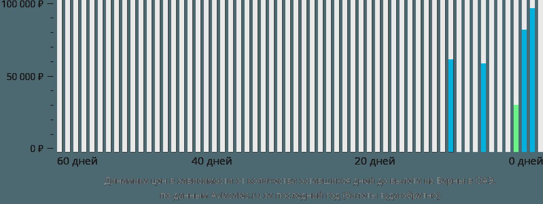 Динамика цен в зависимости от количества оставшихся дней до вылета из Варны в ОАЭ