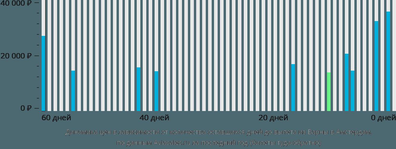 Динамика цен в зависимости от количества оставшихся дней до вылета из Варны в Амстердам