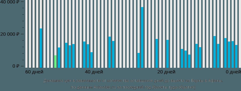 Динамика цен в зависимости от количества оставшихся дней до вылета из Варны в Афины