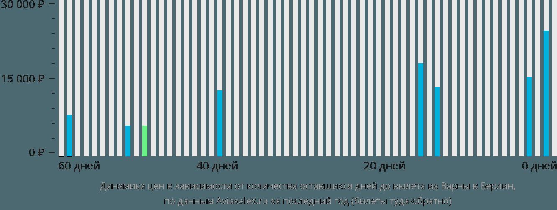 Динамика цен в зависимости от количества оставшихся дней до вылета из Варны в Берлин