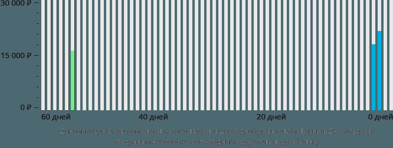 Динамика цен в зависимости от количества оставшихся дней до вылета из Варны в Дюссельдорф