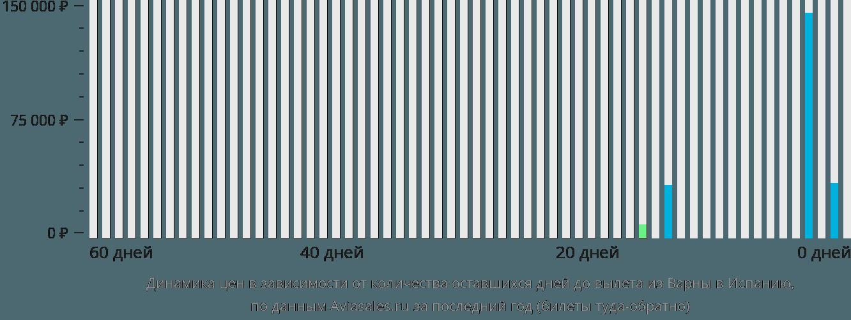 Динамика цен в зависимости от количества оставшихся дней до вылета из Варны в Испанию