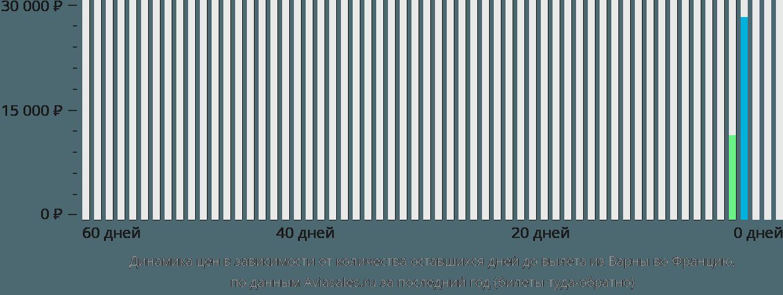 Динамика цен в зависимости от количества оставшихся дней до вылета из Варны во Францию