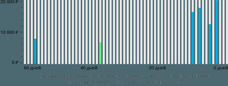 Динамика цен в зависимости от количества оставшихся дней до вылета из Варны в Грецию