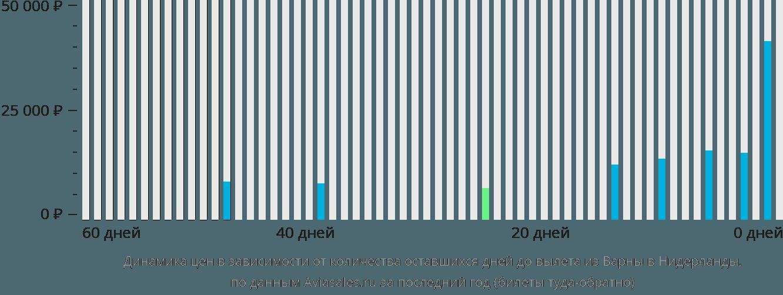 Динамика цен в зависимости от количества оставшихся дней до вылета из Варны в Нидерланды