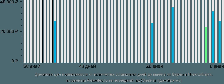 Динамика цен в зависимости от количества оставшихся дней до вылета из Варны в Новосибирск