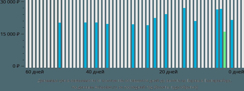 Динамика цен в зависимости от количества оставшихся дней до вылета из Варны в Екатеринбург
