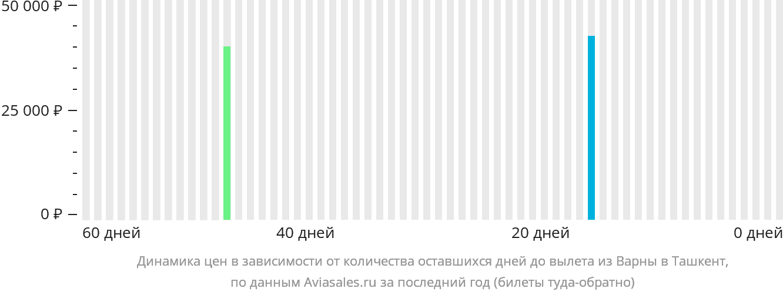 Динамика цен в зависимости от количества оставшихся дней до вылета из Варны в Ташкент
