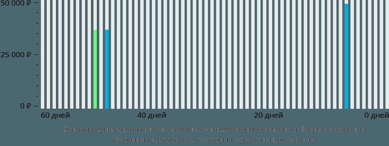 Динамика цен в зависимости от количества оставшихся дней до вылета из Варны в Узбекистан