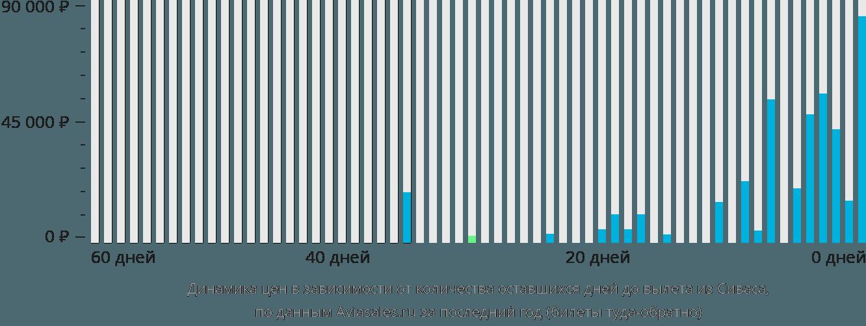 Динамика цен в зависимости от количества оставшихся дней до вылета из Сиваса