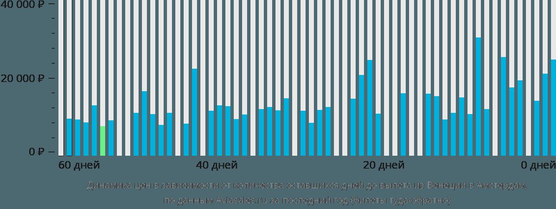 Динамика цен в зависимости от количества оставшихся дней до вылета из Венеции в Амстердам