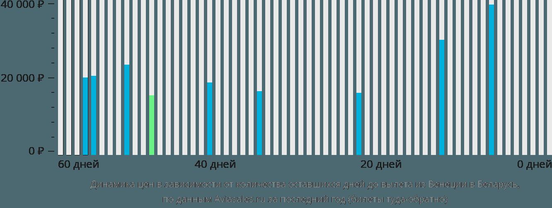 Динамика цен в зависимости от количества оставшихся дней до вылета из Венеции в Беларусь
