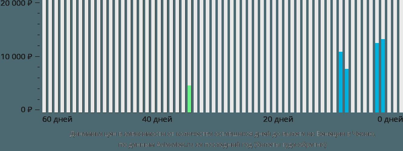Динамика цен в зависимости от количества оставшихся дней до вылета из Венеции в Чехию