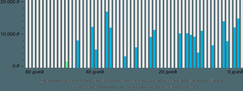 Динамика цен в зависимости от количества оставшихся дней до вылета из Венеции в Гамбург