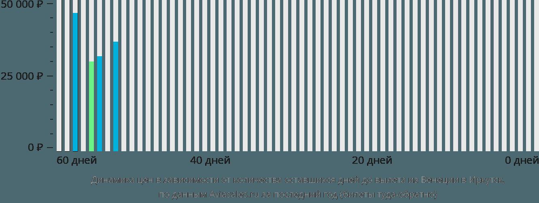 Динамика цен в зависимости от количества оставшихся дней до вылета из Венеции в Иркутск