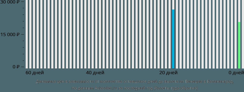 Динамика цен в зависимости от количества оставшихся дней до вылета из Венеции в Калининград