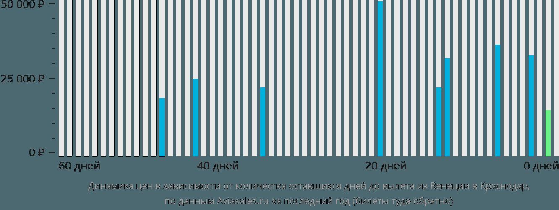 Динамика цен в зависимости от количества оставшихся дней до вылета из Венеции в Краснодар