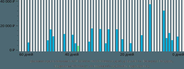 Динамика цен в зависимости от количества оставшихся дней до вылета из Венеции в Молдову