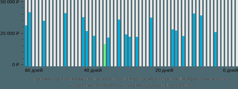 Динамика цен в зависимости от количества оставшихся дней до вылета из Венеции в Симферополь