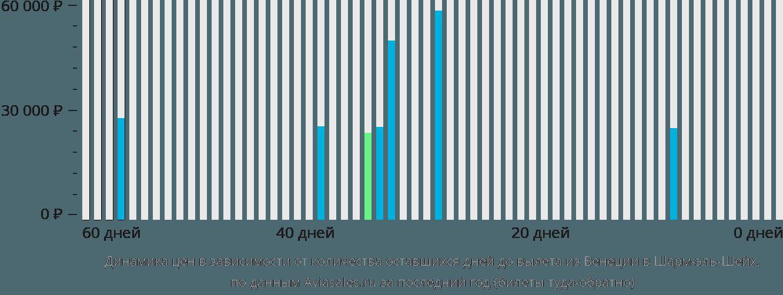 Динамика цен в зависимости от количества оставшихся дней до вылета из Венеции в Шарм-эш-Шейх