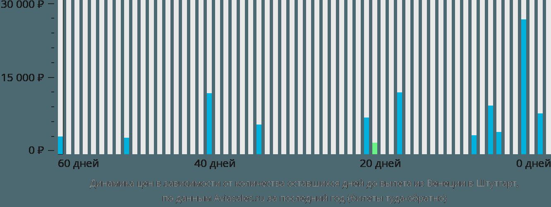 Динамика цен в зависимости от количества оставшихся дней до вылета из Венеции в Штутгарт