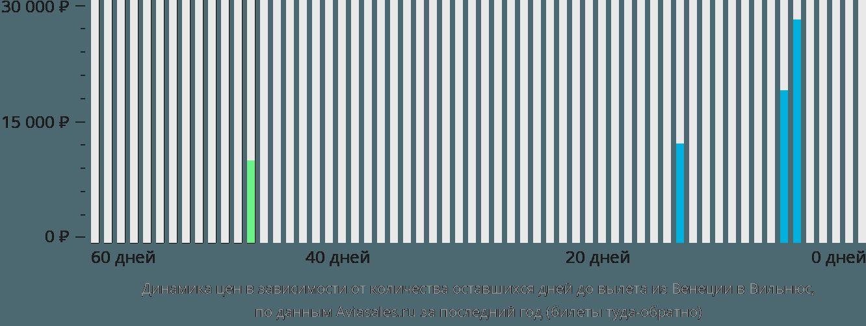 Динамика цен в зависимости от количества оставшихся дней до вылета из Венеции в Вильнюс