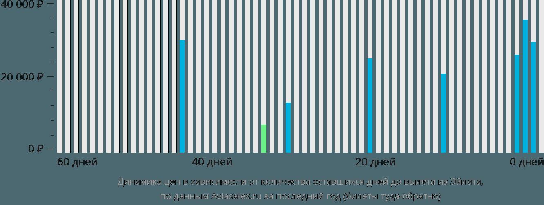 Динамика цен в зависимости от количества оставшихся дней до вылета из Овды