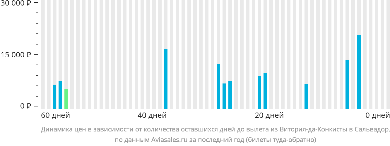 Динамика цен в зависимости от количества оставшихся дней до вылета из Витория-да-Конкисты в Сальвадор