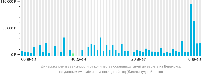 Динамика цен в зависимости от количества оставшихся дней до вылета из Веракруса