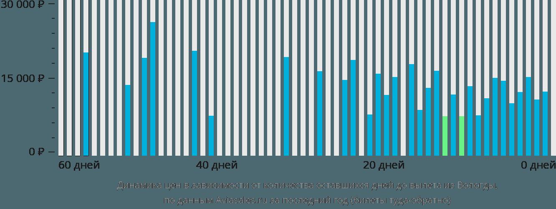 Динамика цен в зависимости от количества оставшихся дней до вылета из Вологды