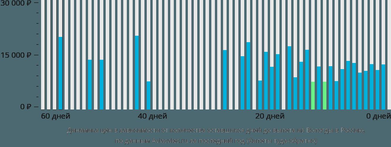 Динамика цен в зависимости от количества оставшихся дней до вылета из Вологды в Россию
